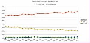 Anteile der diversen Cannabis-Delikte in Prozent aller Cannabis-Delikte