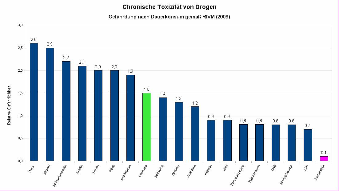 Chronische Toxizität von Drogen