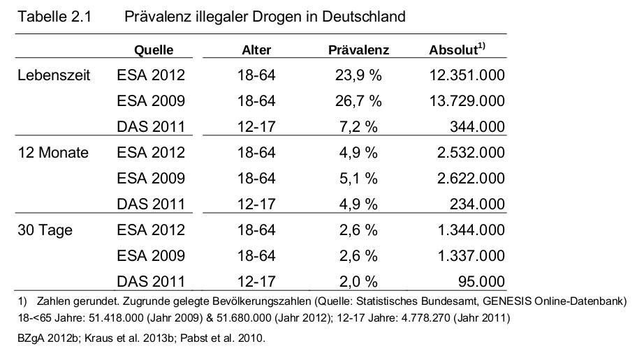 """Tabelle 2.1 """"Prävalenz illegaler Drogen in Deutschland"""" aus dem DBDD-Jahresbericht 2013"""