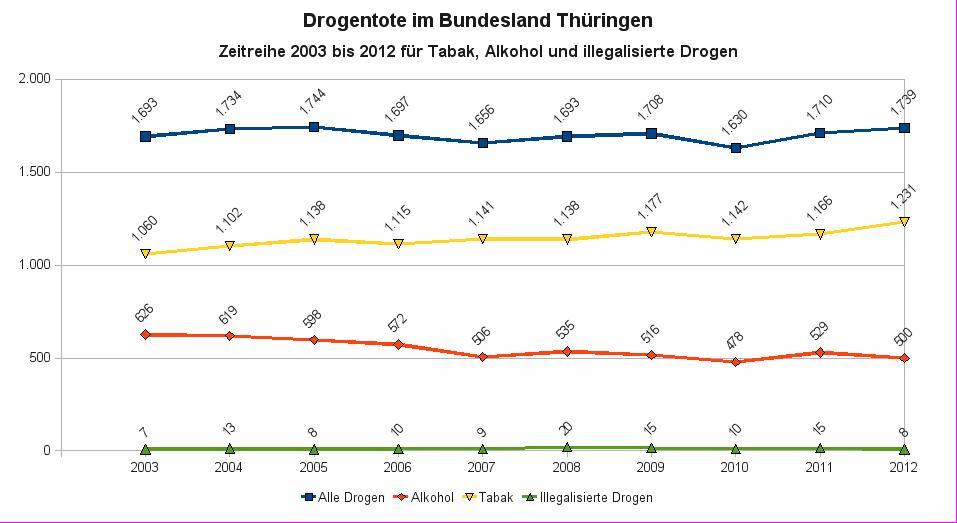 Drogentote in Thueringen