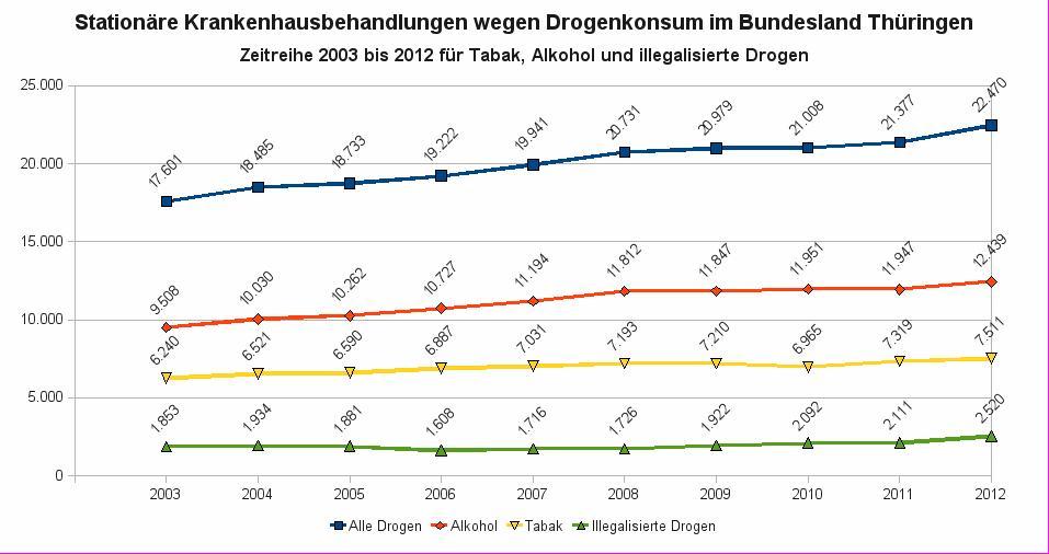 Drogenbedingte stationäre Krankenhausbehandlungen in Thueringen