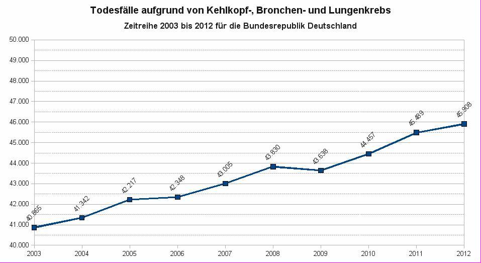 Todesfälle aufgrund von Kehlkopf-, Bronchen- und Lungenkrebs in Deutschland für den Zeitraum 2003 bis 2012