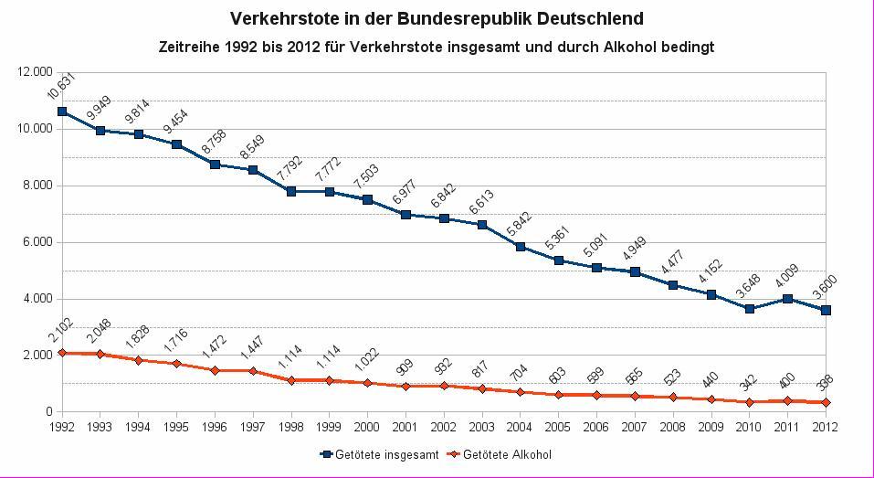 Verkehrstote in Deutschland