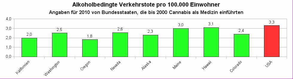 Zahl der alkoholbedingten Verkehrstoten im Jahr 2010 pro 100.000 Einwohner für die US-Bundesstaaten, die vor der Jahrtausendwende Regelungen für Cannabis als Medizin eingeführt haben