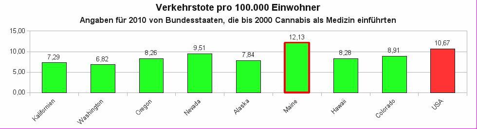 Verkehrstote im Jahr 2010 pro 100.000 Einwohner für die US-Bundesstaaten, die vor der Jahrtausendwende Regelungen für Cannabis als Medizin eingeführt haben
