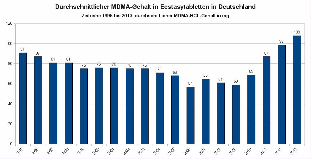 BKA-Ergebnisse zum MDMA-Gehalt in Ecstasy-Pillen (Angaben für MDMA-HCL)