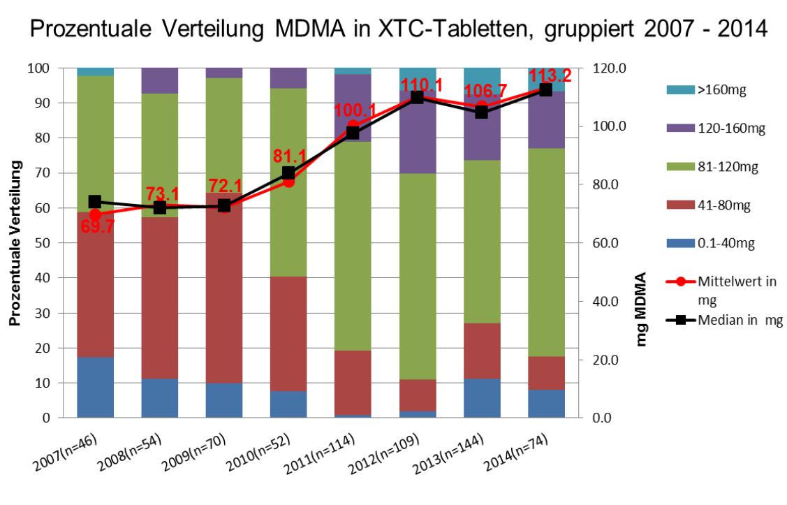 DIZ-Ergebnisse der Analysen von Ecstasy-Pillen