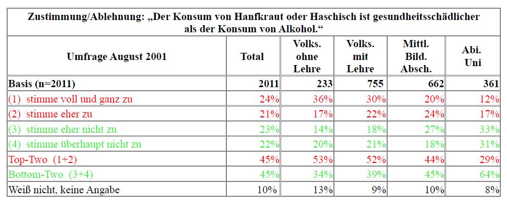 Tabelle 1: Umfrage 2001 Alk versus THC