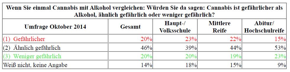 Tab. 3: Umfrage 2014 Alk versus THC gemäß Schulbildung