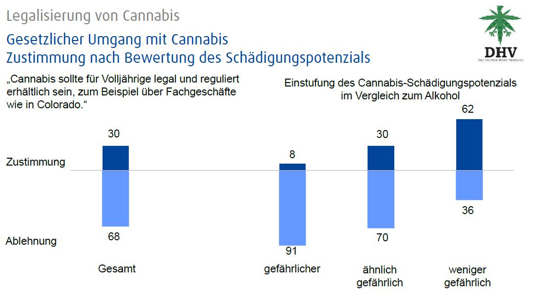 Auswertung der Umfrage 2014 Alk versus THC Bild 1