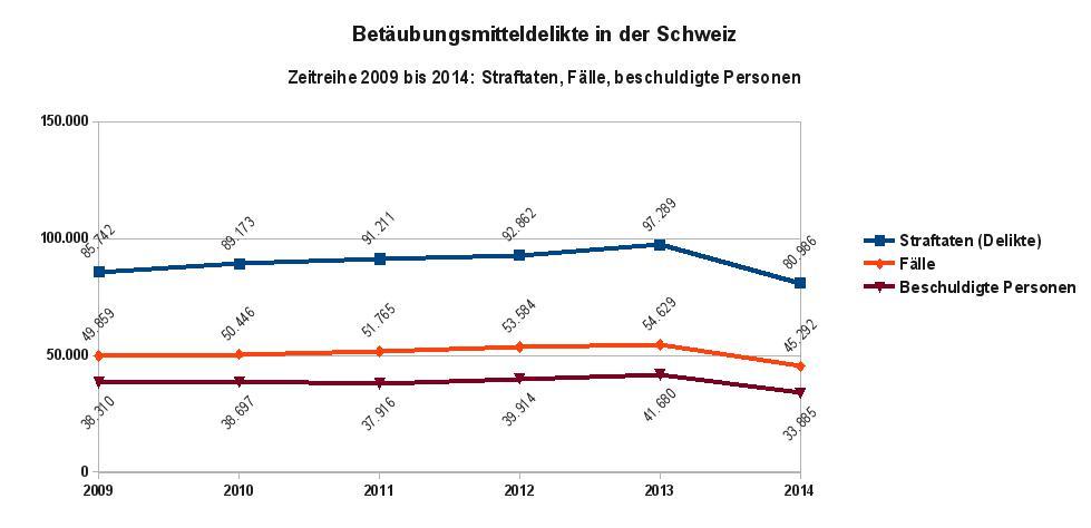 Widerhandlungen gegen das Betäubungsmittelgesetz in der Schweiz