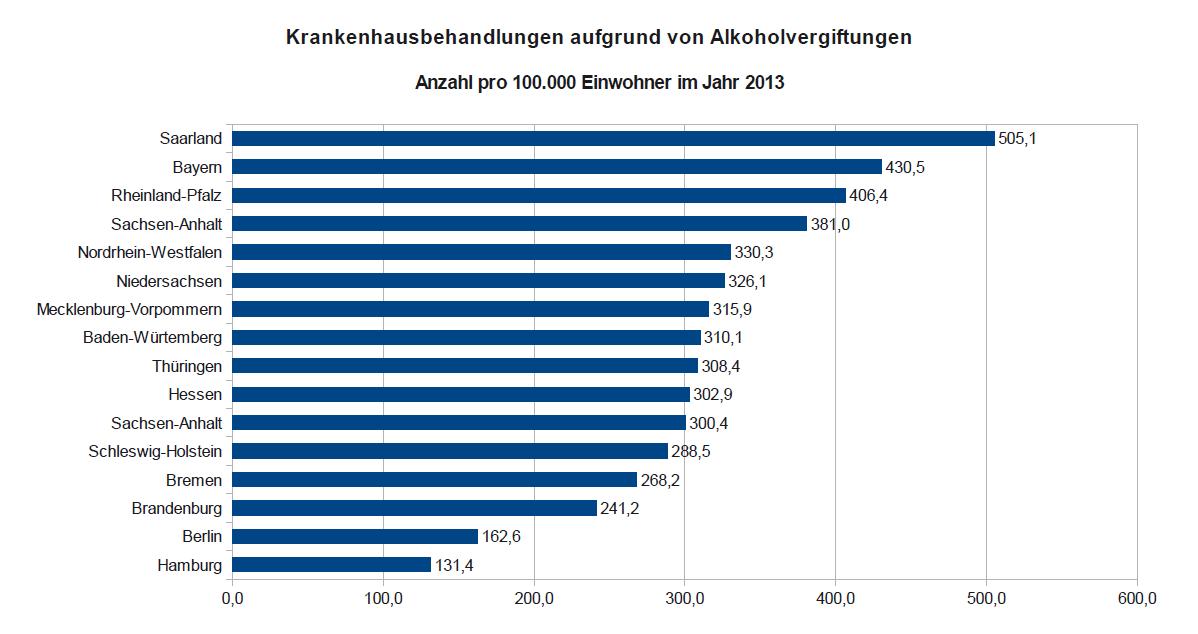 Krankenhausbehandlungen aufgrund von Alkoholvergiftungen für die einzelnen Bundesländer in Relation zur Einwohnerzahl (pro 100.000 Einwohner)