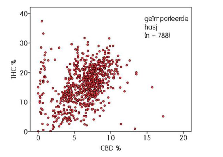 Diagramm THC- und CBD-Anteile von Import-Haschisch in den Niederlanden (2000 bis 2014), Quelle: Sander Rigter, Raymond Niesink: THC-concentraties in wiet, nederwiet en hasj in Nederlandse coffeeshops (2013-2014)