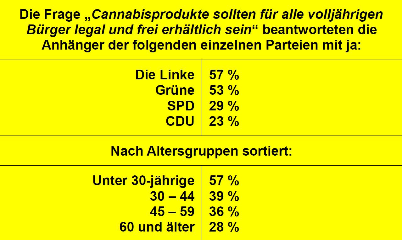Ergebnisse einer Forsa-Umfrage zur Legalisierung von Cannabis in Berlin, September 2015