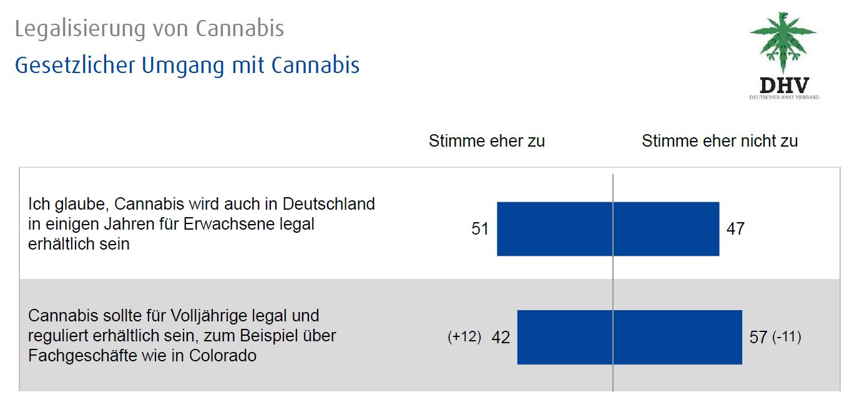 Abbildung 1 zeigt die Anteile zum Glauben und zur Zustimmung einer Legalisierung von Cannabis in Deutschland im Jahr 2015. Quelle: infratest dimap Umfrage (9. bis 11. November 2015) im Aiuftrag des DHV