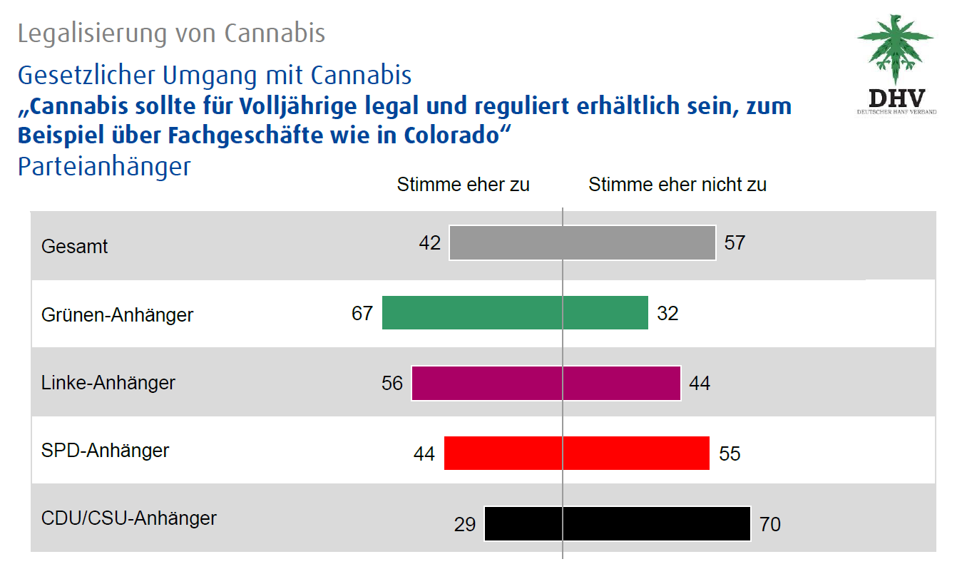 Abbildung 2 zeigt die Zustimmungsraten für eine Legalisierung von Cannabis aufgeschlüsselt nach Parteipräferenzen. Quelle: infratest dimap Umfrage (9. bis 11. November 2015) im Aiuftrag des DHV
