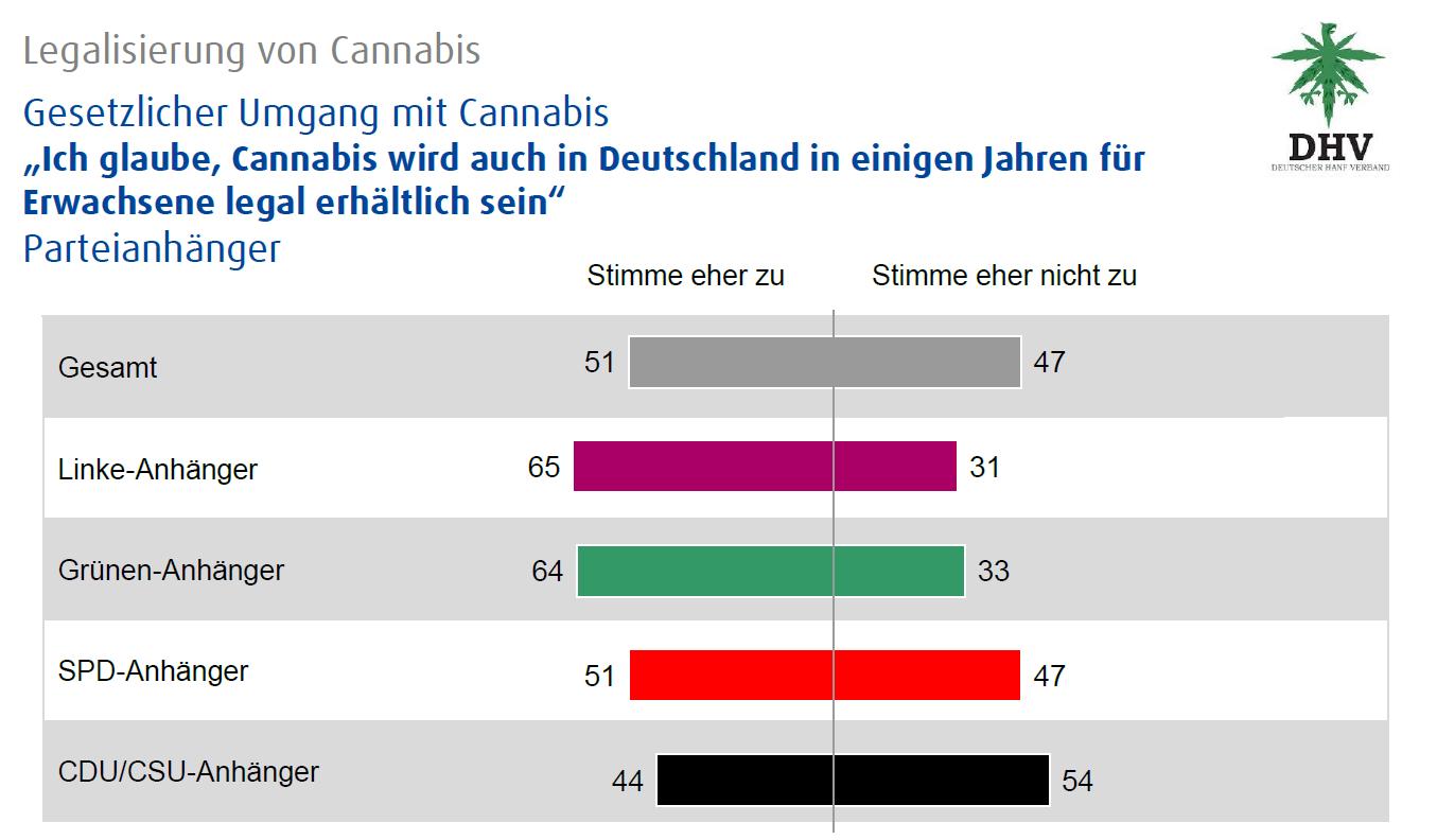 Abbildung 3 zeigt den Glauben an einer baldigen Legalisierung von Cannabis nach Parteipräferenzen aufgeschlüsselt. Quelle: infratest dimap Umfrage (9. bis 11. November 2015) im Aiuftrag des DHV