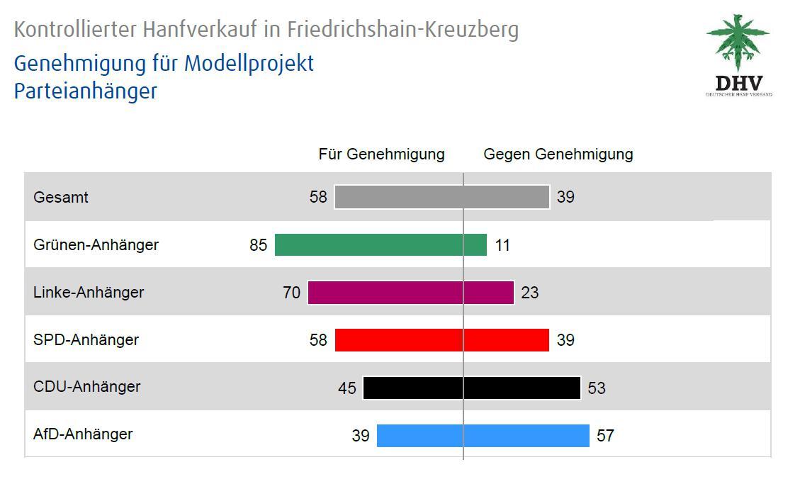 Abbildung 1 zeigt die Anteile der Ja- und Nein-Stimmen zum Cannabis-Modellprojekt in Friedrichshain/Kreuzberg nach Parteipräferenzen aufgeschlüsselt. Quelle: DHV