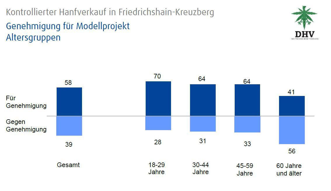Abbildung 2 zeigt die Anteile der Ja- und Nein-Stimmen zum Cannabis-Modellprojekt in Friedrichshain/Kreuzberg nach Alter aufgeschlüsselt. Quelle: DHV
