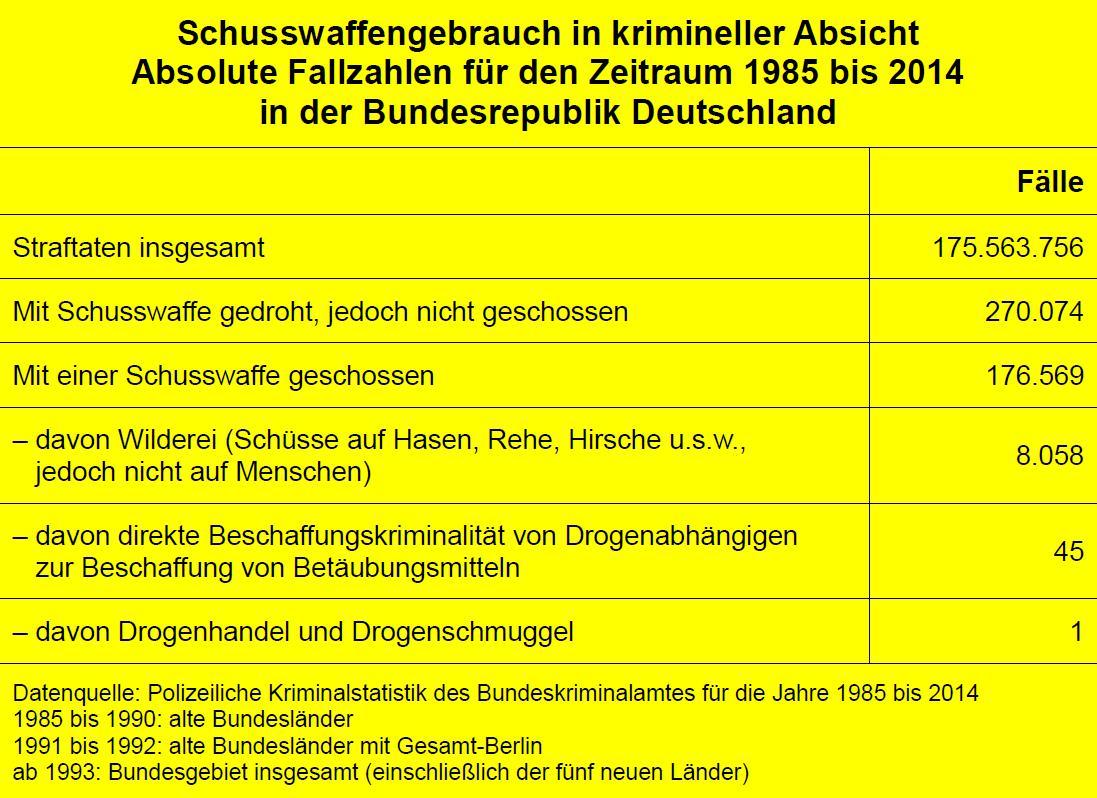Schusswaffengebrauch in krimineller Absicht für den Zeitraum von 1985 bis 2014 in der Bundesrepublik Deutschland. Datenquelle: BKA (dl-de/by-2-0)