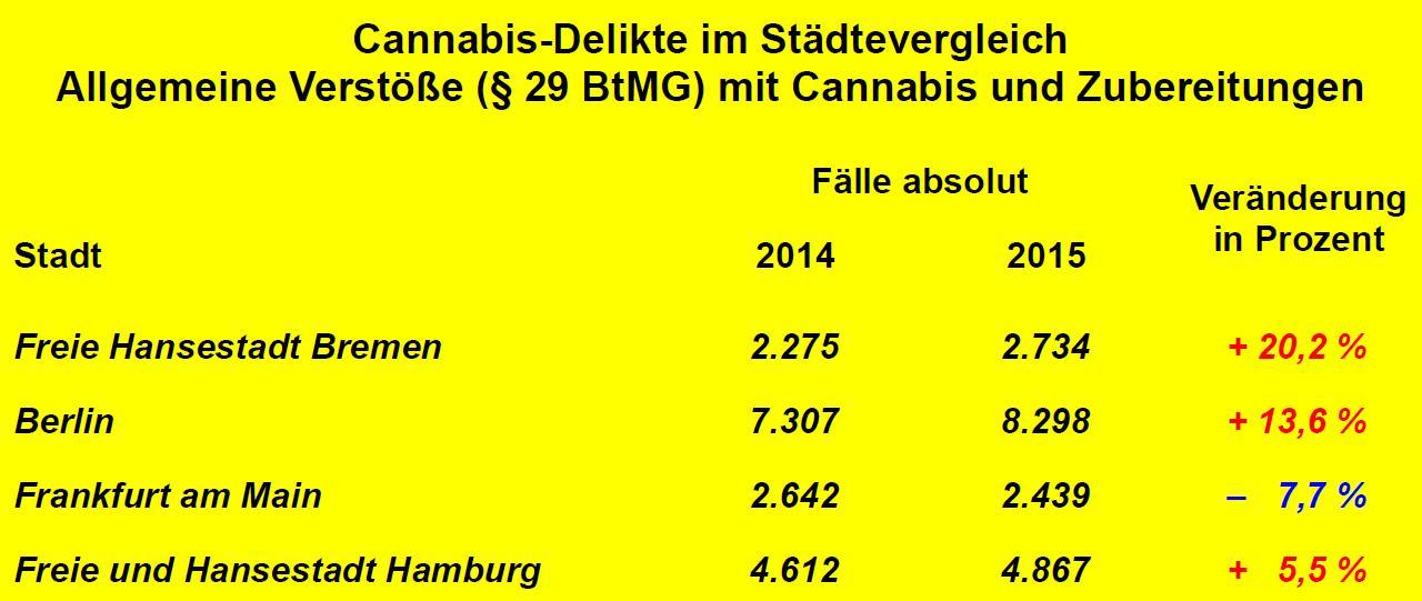 Allgemeinen Verstöße (§ 29 BtMG) mit Cannabis und Zubereitungen im Städtevergleich von Berlin, Bremen, Frankfurt am Main und Hamburg