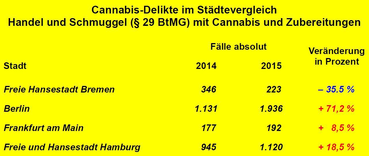 Erfasste Delikte betreffend Handel und Schmuggel (§ 29 BtMG) mit Cannabis und Zubereitungen im Städtevergleich von Berlin, Bremen, Frankfurt am Main und Hamburg