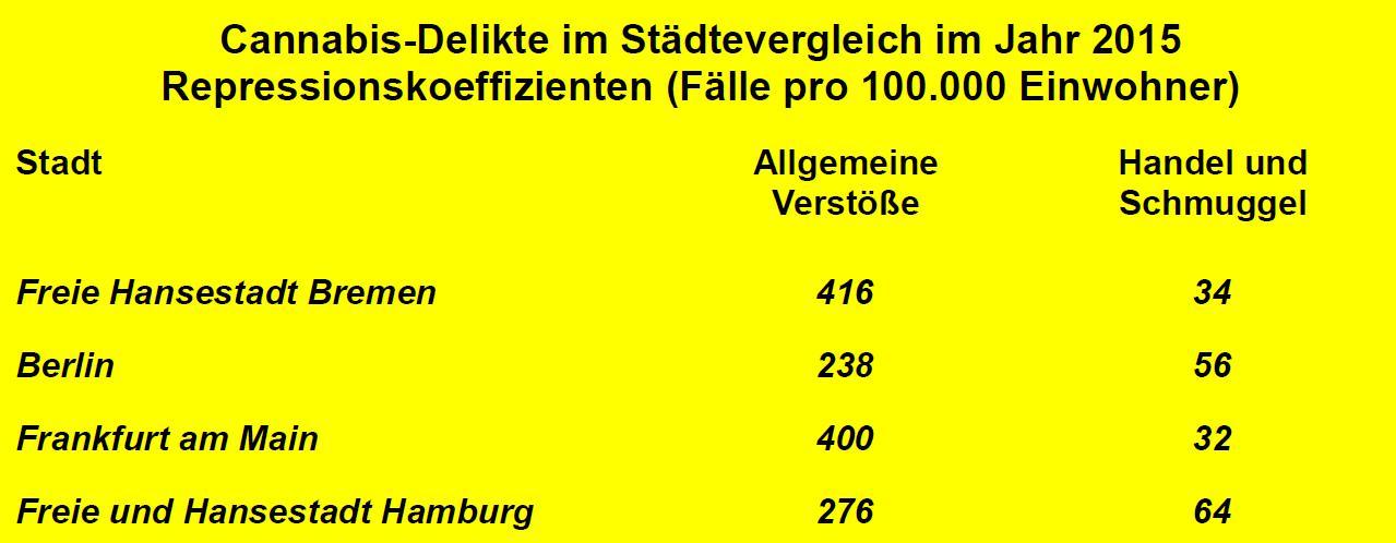 Repressionskoeffizienten bezüglich Cannabisdelikte in Berlin, Bremen, Frankfurt am Main und Hamburg