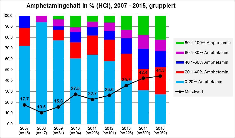 Abbildung 3 zeigt Amphetaminproben gruppiert nach dem Amphetamin-HCl-Gehalt von 2007 bis 2015 in der Schweiz.Grafik: DIZ/saferparty, Zürich
