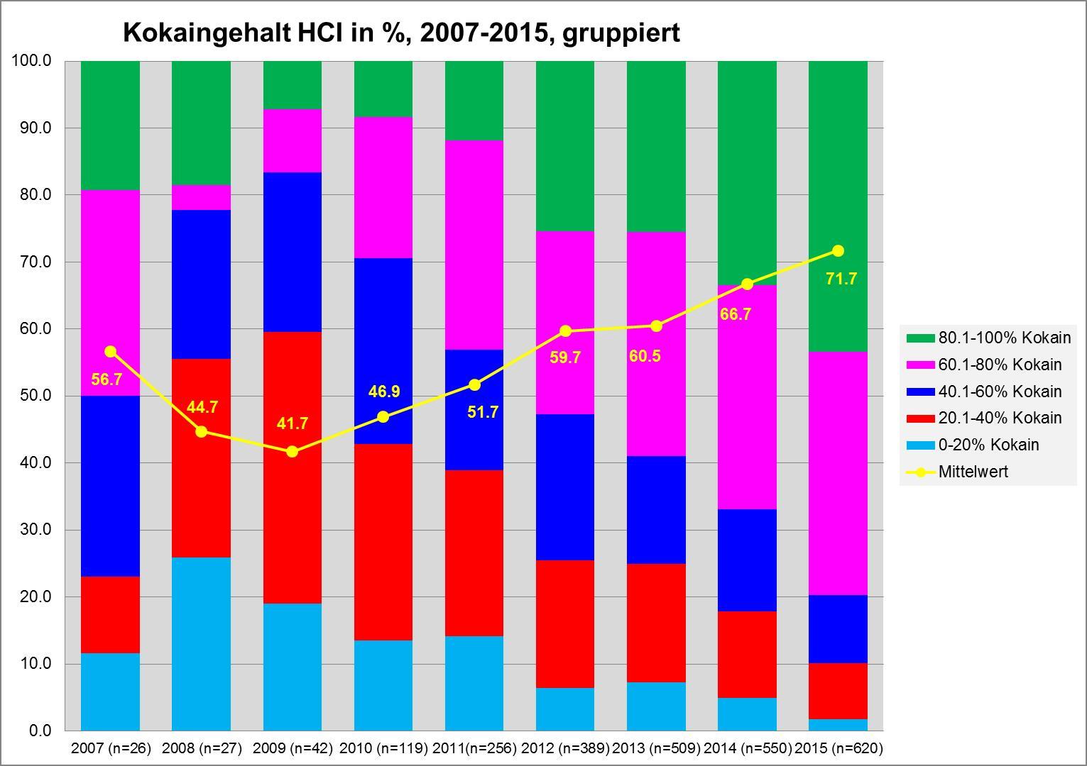 Abbildung 2 zeigt Kokainproben gruppiert nach dem Kokain-HCL-Gehalt von 2007 bis 2015 in der Schweiz. Grafik: DIZ/saferparty, Zürich