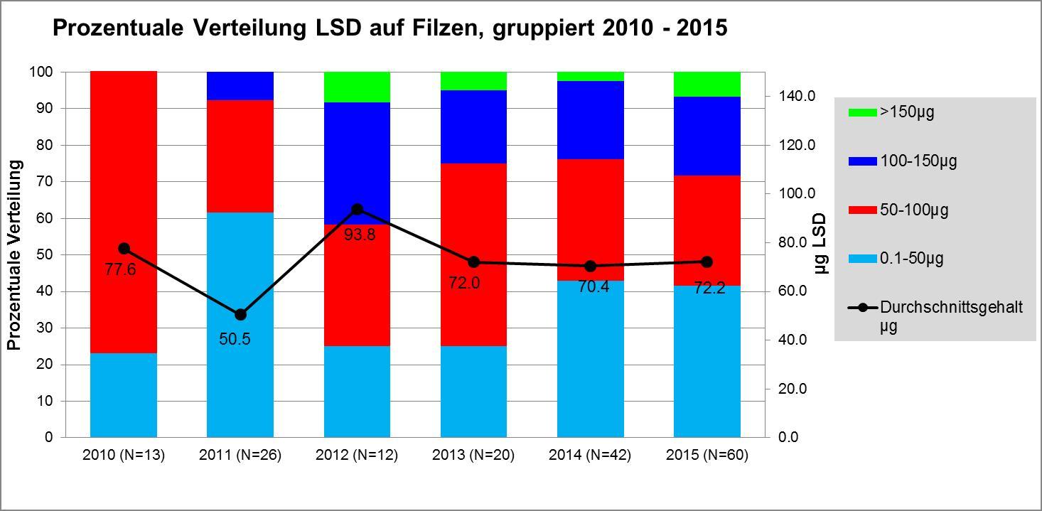 Abbildung 4 zeigt LSD-Proben gruppiert nach dem LSD-Gehalt von 2010 bis 2015 in der Schweiz.Grafik: DIZ/saferparty, Zürich