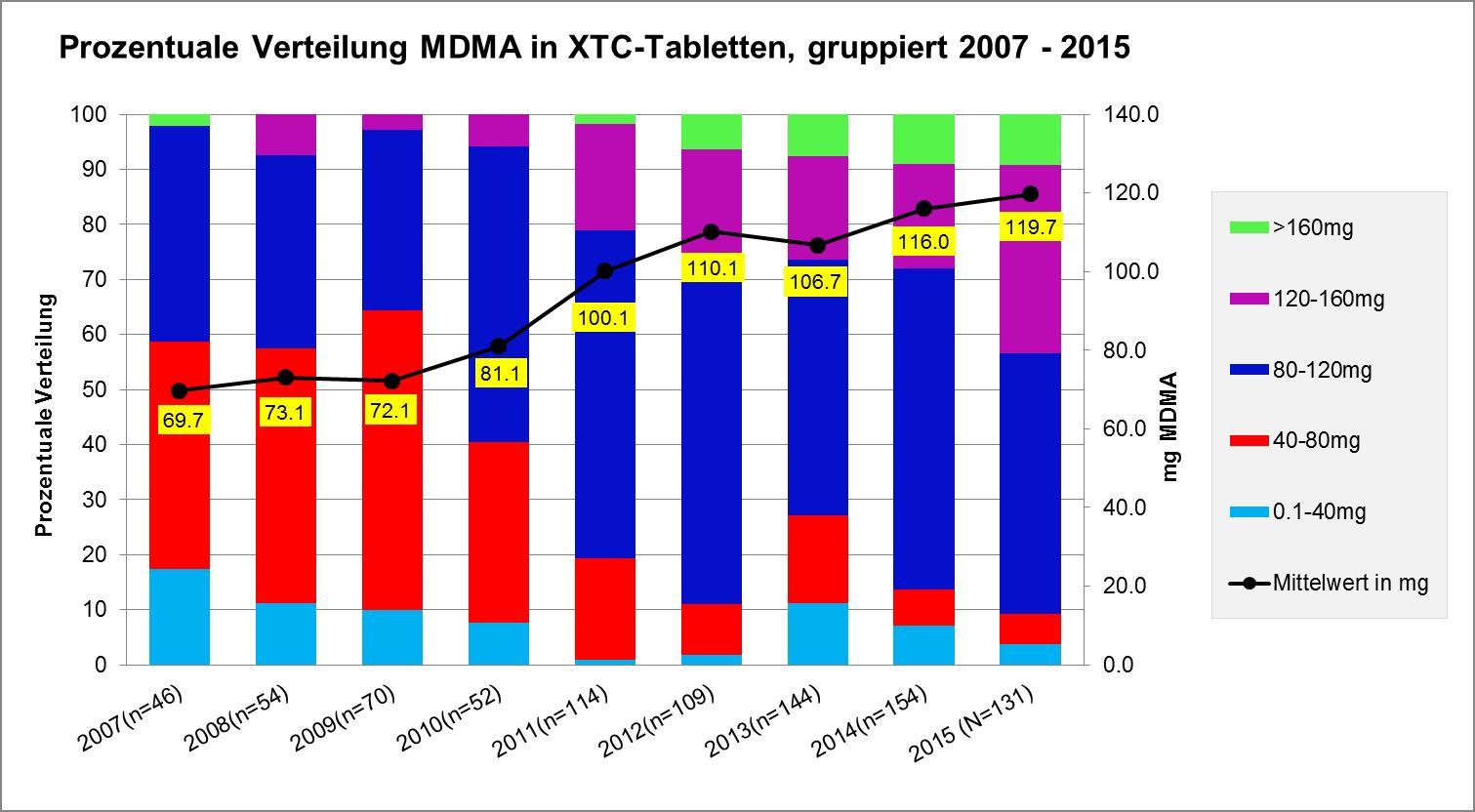 Abbildung 1 zeigt die Entwicklung des MDMA-Gehaltes in Ecstasy-Tabletten von 2007 bis 2015 in der Schweiz. Grafik: DIZ/saferparty, Zürich
