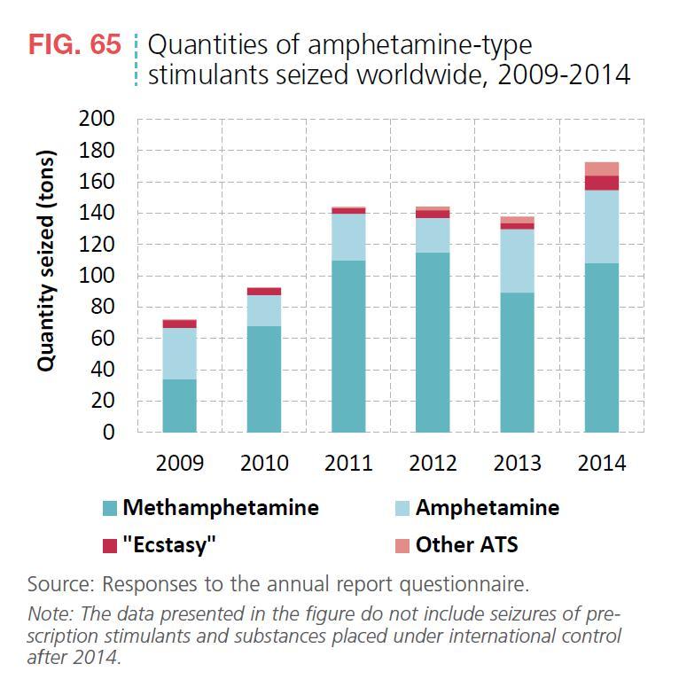 Abbildung 8 zeigt die weltweit beschlagnahmten Mengen von Amphetamin, Methamphetamin, Ecstasy und anderen Amphetaminderivaten als Zeitreihe von 2009 bis 2014. Quelle: World Drug Report 2016, S. 53.