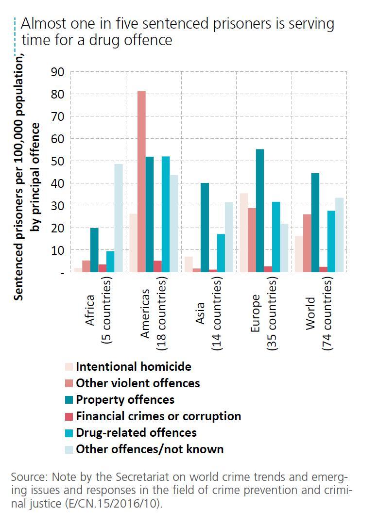 Abbildung 3 zeigt die relative Häufigkeit verschiedener Delikte als Grund für eine Strafgefangenschaft in verschiedenen Kontinenten. Quelle: World Drug Report 2016, S. XX.