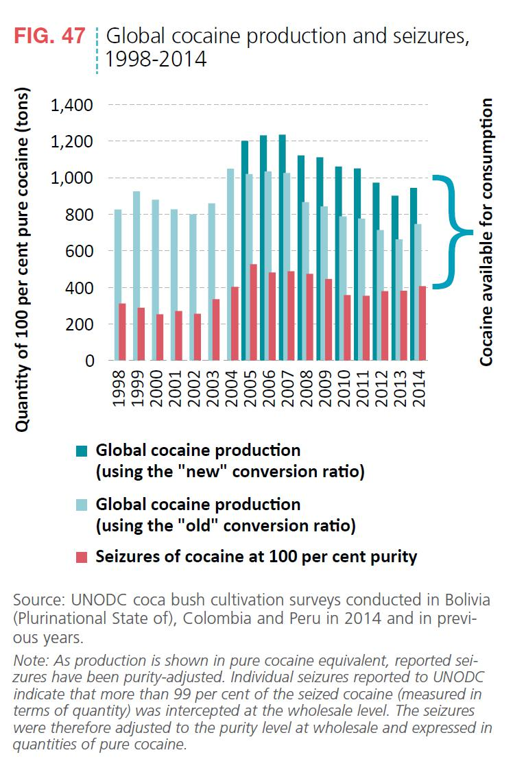Abbildung 6 zeigt die Mengen des jährlich produzierten Kokains und die jährlich beschlagnahmten Mengen. Quelle: World Drug Report 2016, S. 40.