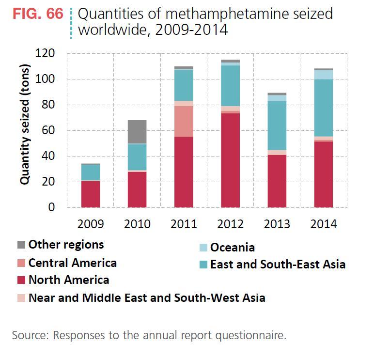 Abbildung 9 zeigt die beschlagnahmten Mengen von Methamphetamin nach Kontinenten aufgegliedert als Zeitreihe von 2009 bis 2014. Quelle: World Drug Report 2016, S. 53.