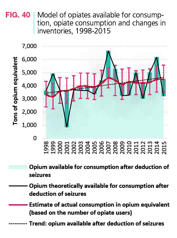 Abbildung 5 zeigt die auf dem Schwarzmarkt verfügbare Menge an Opiaten als Zeitreihe seit 1998. Quelle: World Drug Report 2016, S. 34.