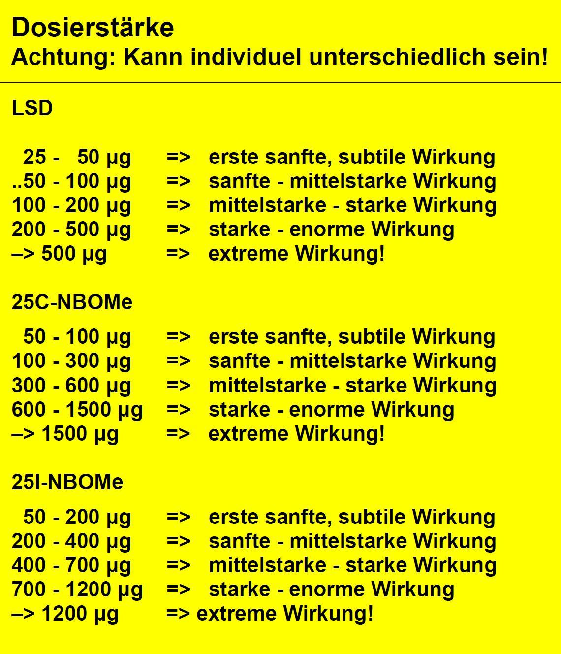 Abbildung 2 zeigt die üblichen Dosierungen von LSD und 25C-NBOMes und 25I-NBOMe mit Angabe der Wirkungsintensität.