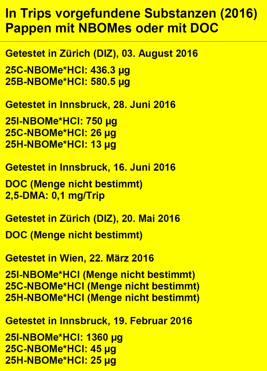 Abbildung 1 zeigt die Substanzen, die auf Papiertrips im Jahr 2016 vorgefunden wurden, die kein LSD enthielten. Datenquelle: Warnungen von Safer Party in Zürich.