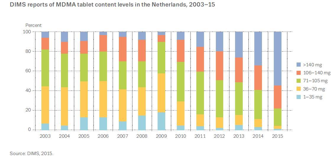 Entwicklung des MDMA-Gehaltes in Ecstasy-Tabletten von 2003 bis 2015 in den Niederlanden. Quelle: DIMS.