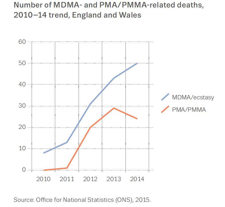 Zahl der Todesfälle wegen des Konsums von MDMA und PMA/PMMA in England und Wales.