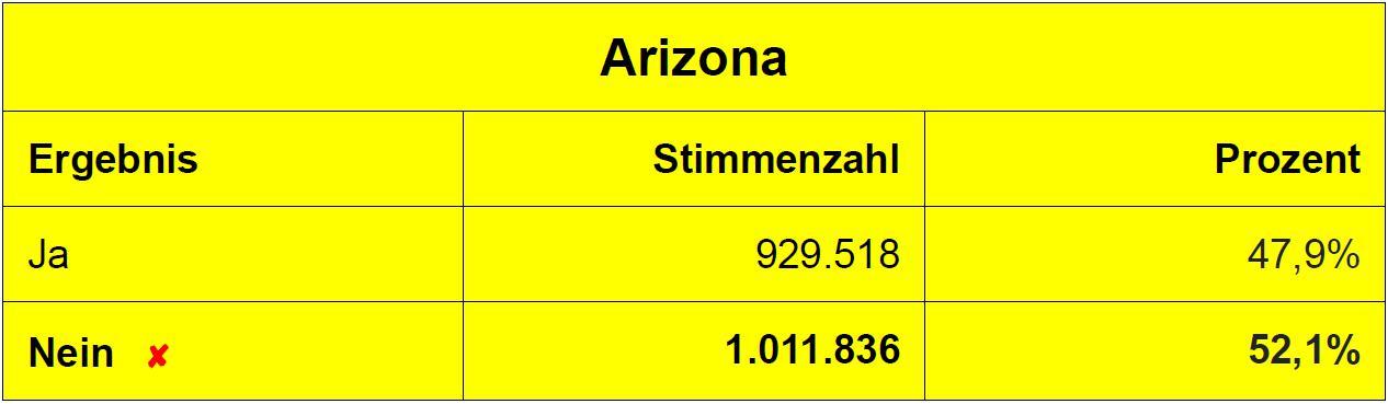 Abstimmungsergebnis zur Legalisierung von Cannabis in Arizona (8.11.2016)