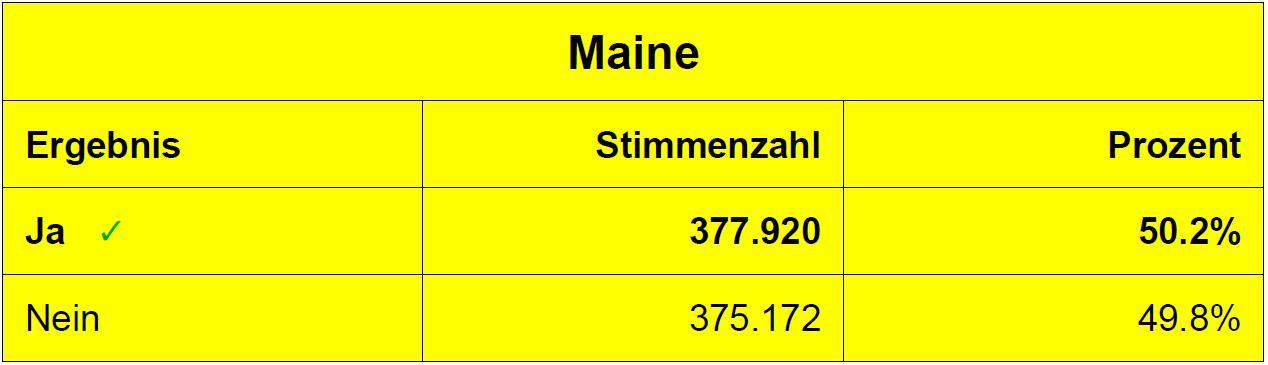 Abstimmungsergebnis zur Legalisierung von Cannabis in Maine (8.11.2016)