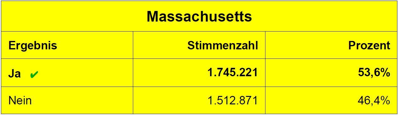 Abstimmungsergebnis zur Legalisierung von Cannabis in Massachusetts (8.11.2016)