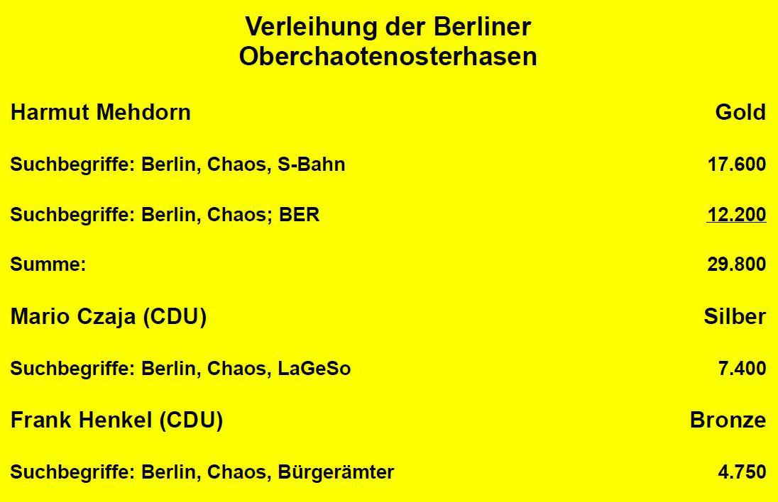 Verleihung der Berliner Oberchaotenosterhasen