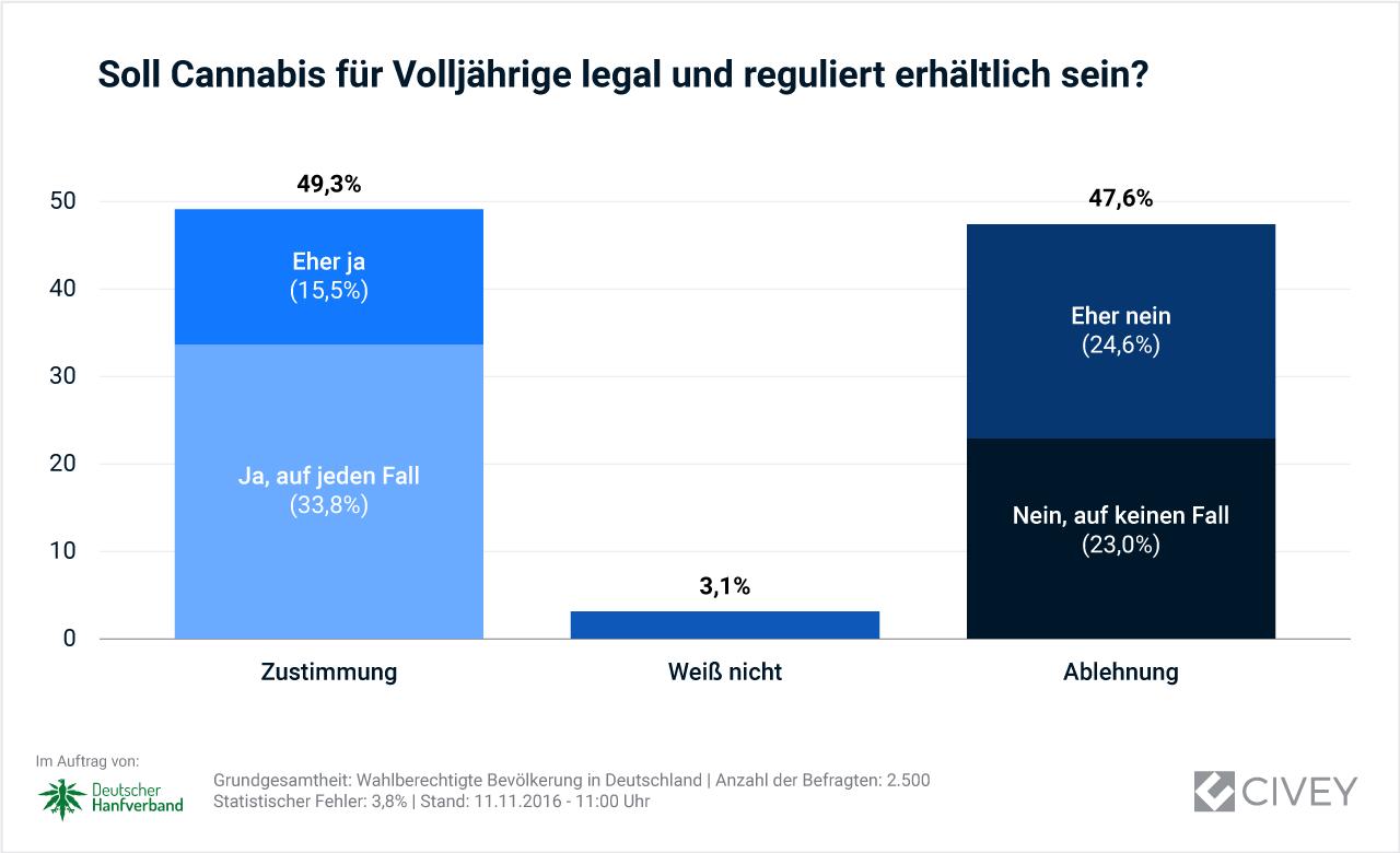 Abbildung 1 zeigt das Ergebnis der Umfrage des Instituts Civey für Deutschland