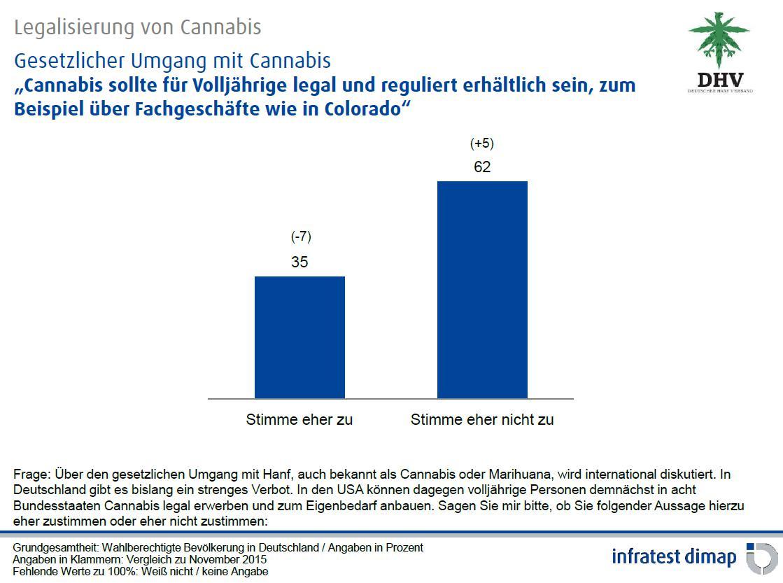 Abbildung 2 zeigt das Ergebnis der Umfrage des Instituts infratest dimap für Deutschland