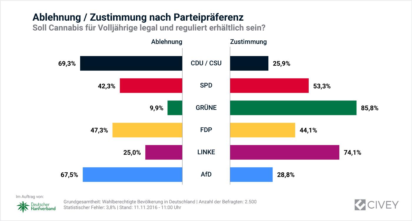 Abbildung 3 zeigt das Ergebnis der Umfrage des Instituts Civey nach Parteipräferenzen
