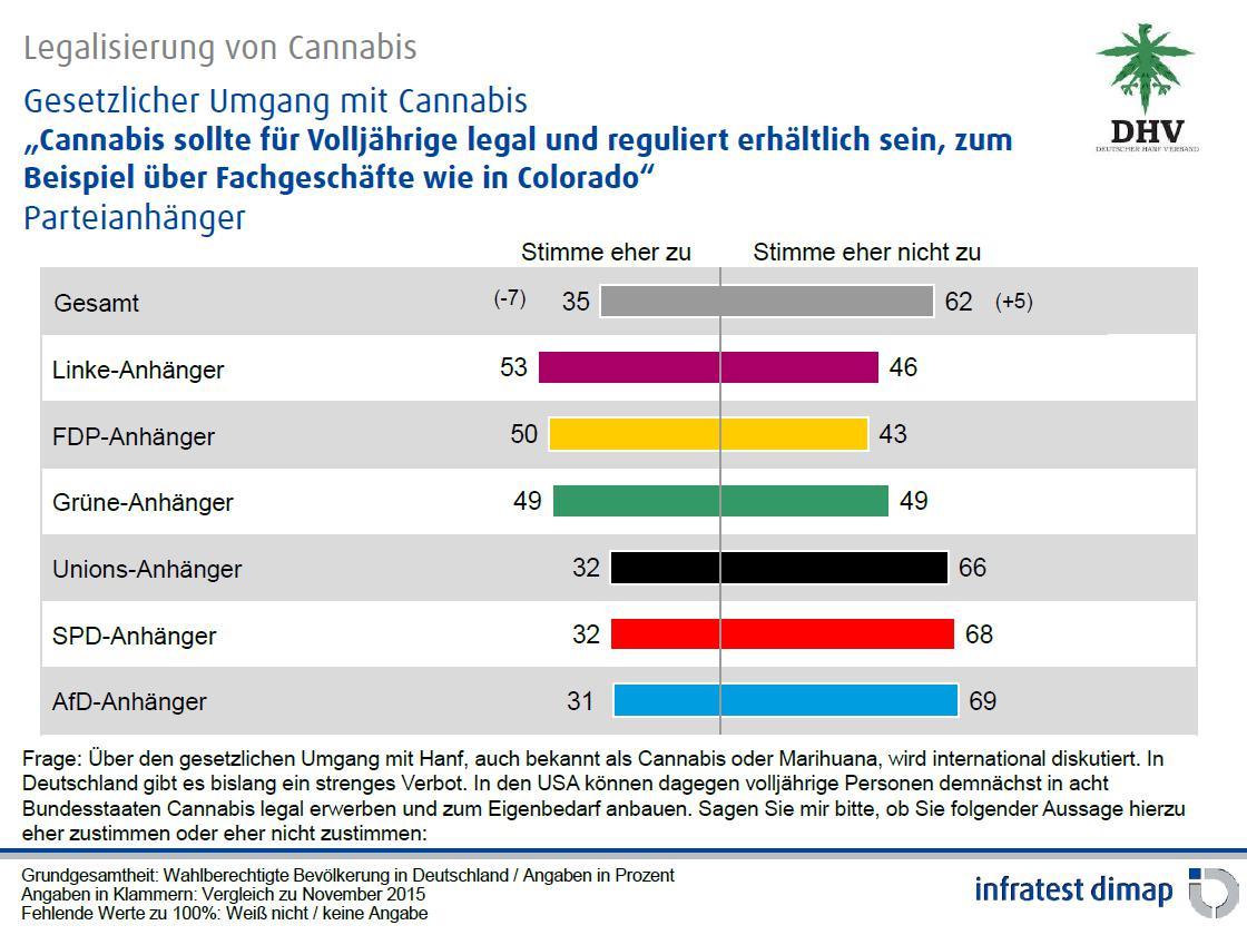 Abbildung 4 zeigt das Ergebnis der Umfrage des Instituts infratest dimap nach Parteipräferenzen