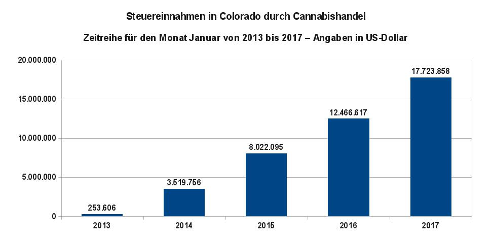 Grafik 2 zeigt die Steuereinnahmen im Januar von 2013 bis 2017 in Colorado durch den Handel mit Cannabisprodukten. Datenquelle: Steuerbehörde von Colorado (Colorado Department of Revenue)