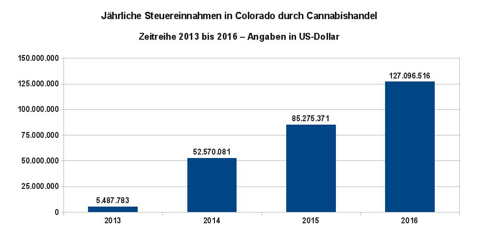 Grafik 1 zeigt die jährlichen Steuereinnahmen in Colorado durch den Handel mit Cannabisprodukten. Datenquelle: Steuerbehörde von Colorado (Colorado Department of Revenue)
